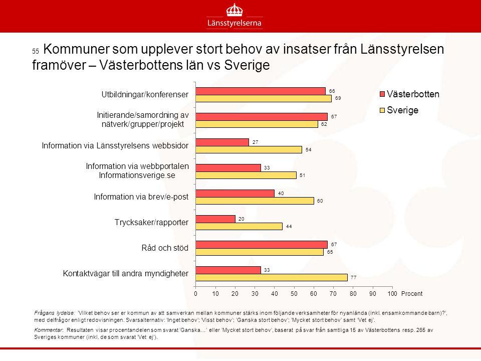 55 Kommuner som upplever stort behov av insatser från Länsstyrelsen framöver – Västerbottens län vs Sverige
