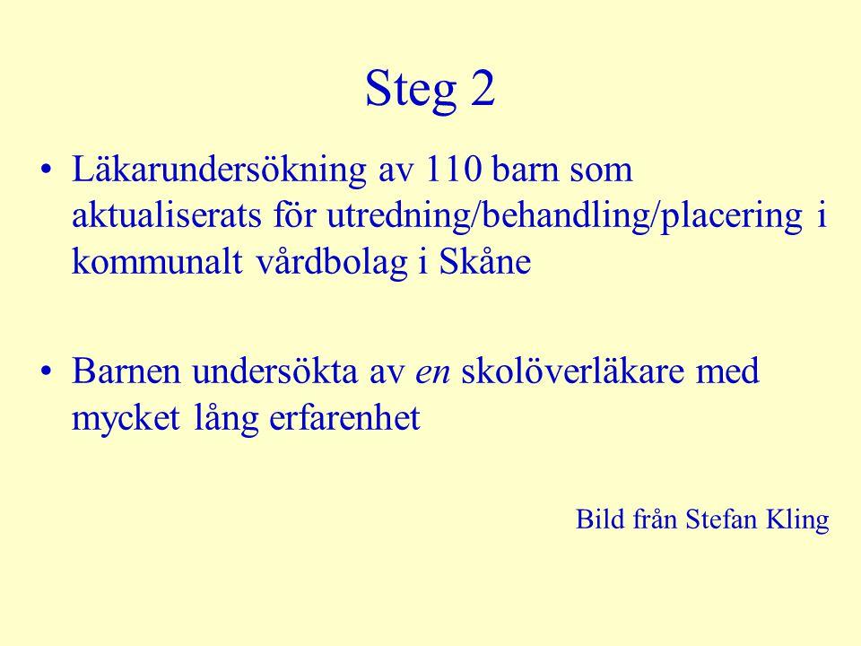 Steg 2 Läkarundersökning av 110 barn som aktualiserats för utredning/behandling/placering i kommunalt vårdbolag i Skåne.