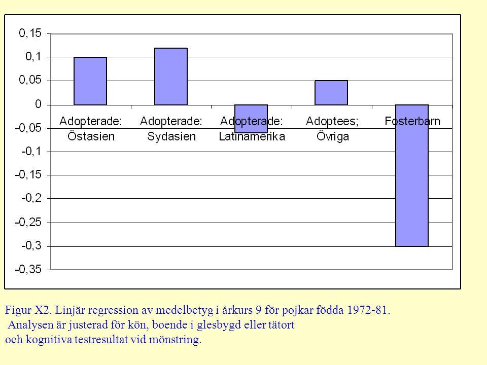 Figur X2. Linjär regression av medelbetyg i årkurs 9 för pojkar födda 1972-81.