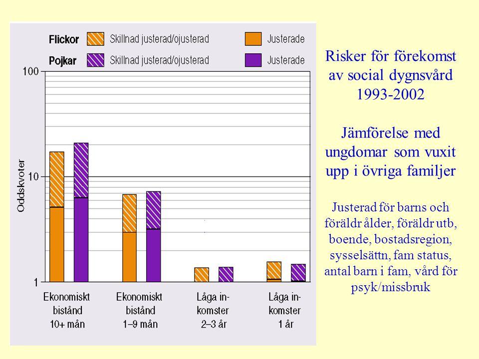 Risker för förekomst av social dygnsvård 1993-2002 Jämförelse med ungdomar som vuxit upp i övriga familjer Justerad för barns och föräldr ålder, föräldr utb, boende, bostadsregion, sysselsättn, fam status, antal barn i fam, vård för psyk/missbruk