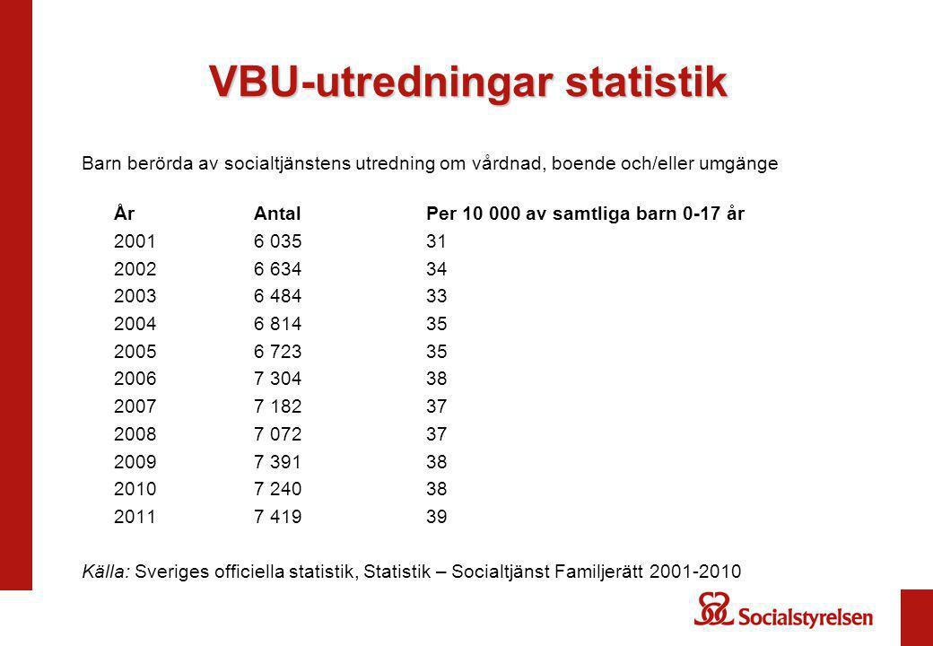 VBU-utredningar statistik