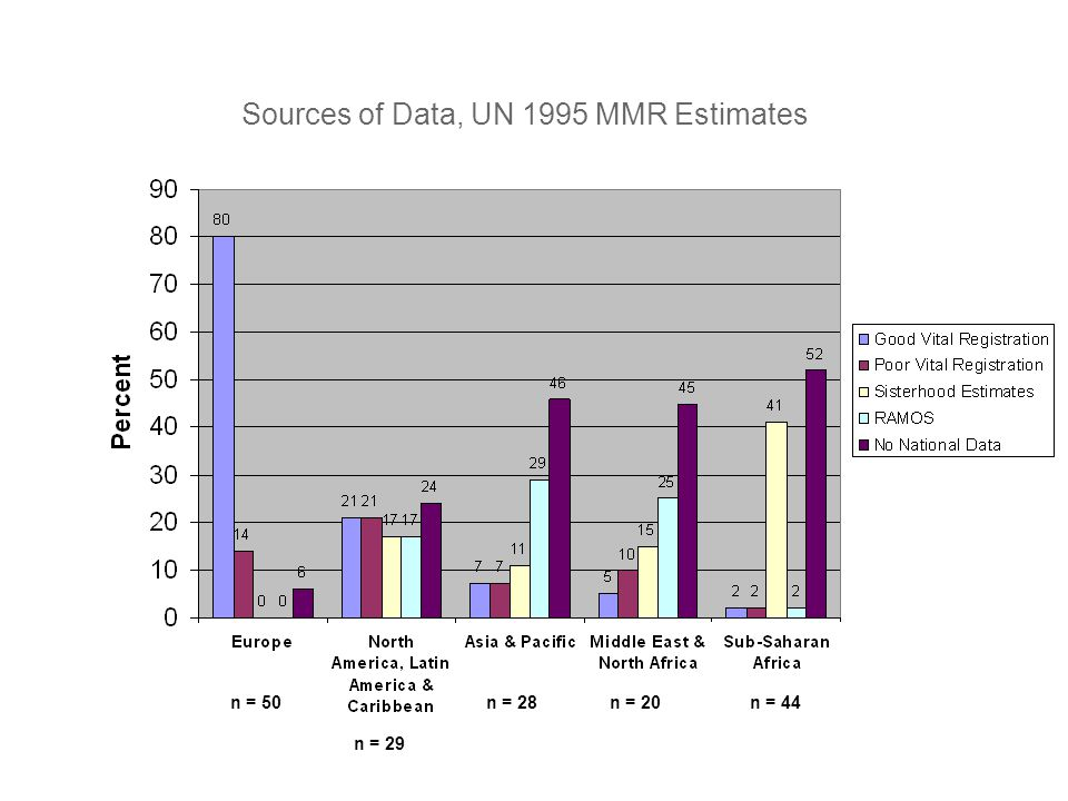 Sources of Data, UN 1995 MMR Estimates