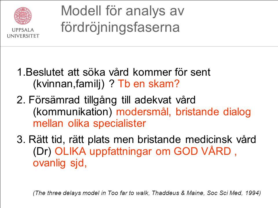 Modell för analys av fördröjningsfaserna