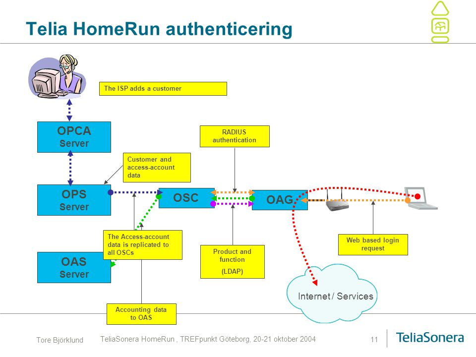 Telia HomeRun authenticering