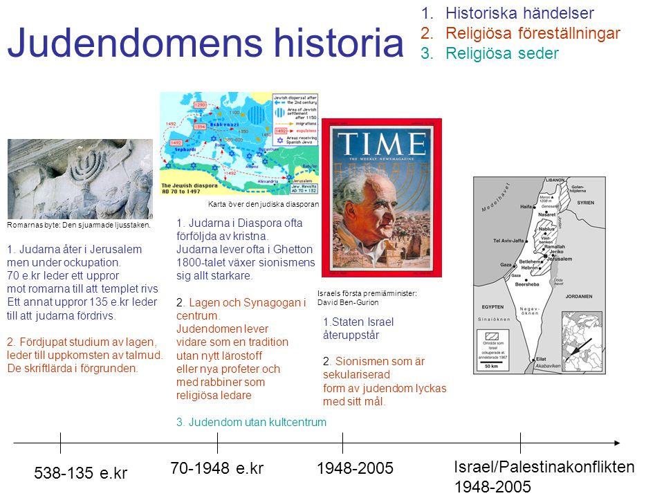 Judendomens historia Historiska händelser Religiösa föreställningar
