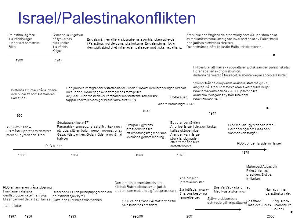 Israel/Palestinakonflikten