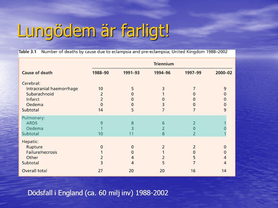 Lungödem är farligt! Dödsfall i England (ca. 60 milj inv) 1988-2002