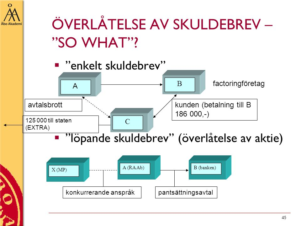 ÖVERLÅTELSE AV SKULDEBREV – SO WHAT