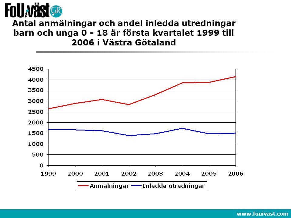 Antal anmälningar och andel inledda utredningar barn och unga 0 - 18 år första kvartalet 1999 till 2006 i Västra Götaland