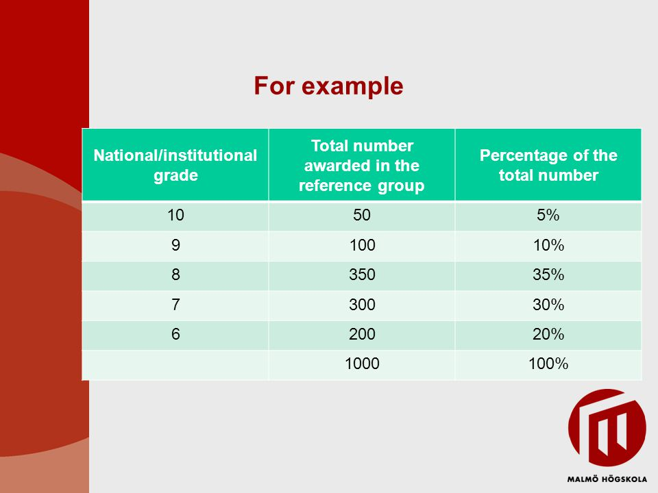For example National/institutional grade Total number awarded in the