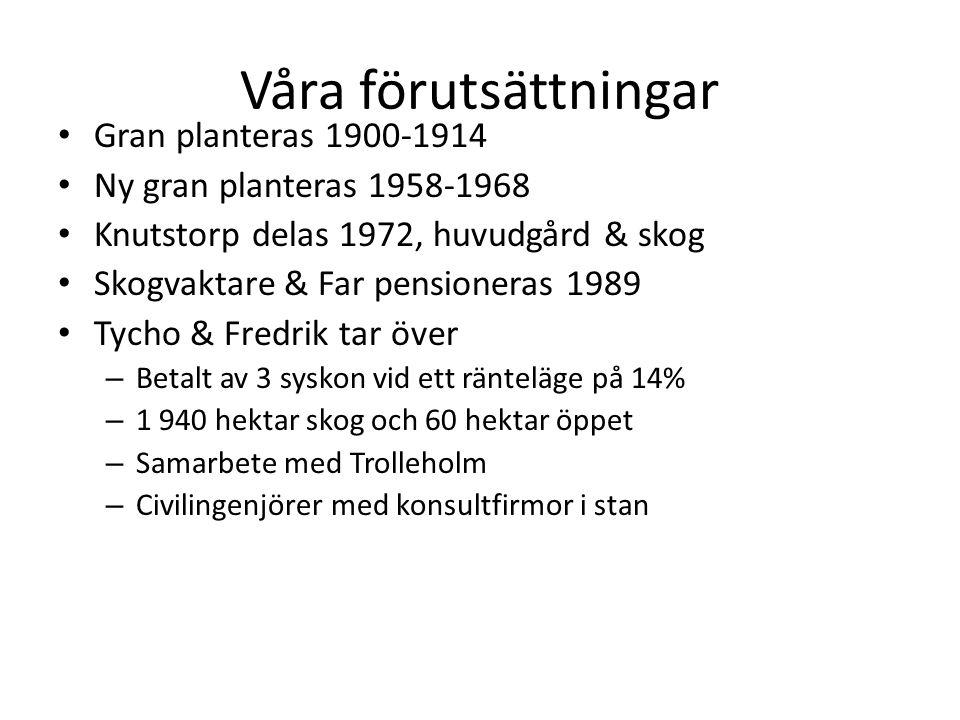 Våra förutsättningar Gran planteras 1900-1914