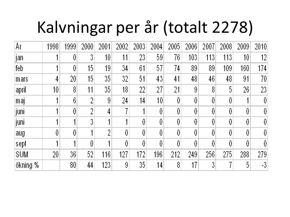 Kalvningar per år (totalt 2278)