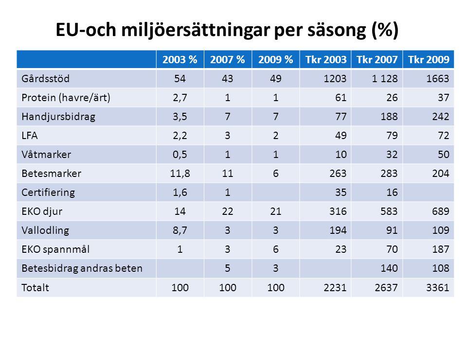 EU-och miljöersättningar per säsong (%)