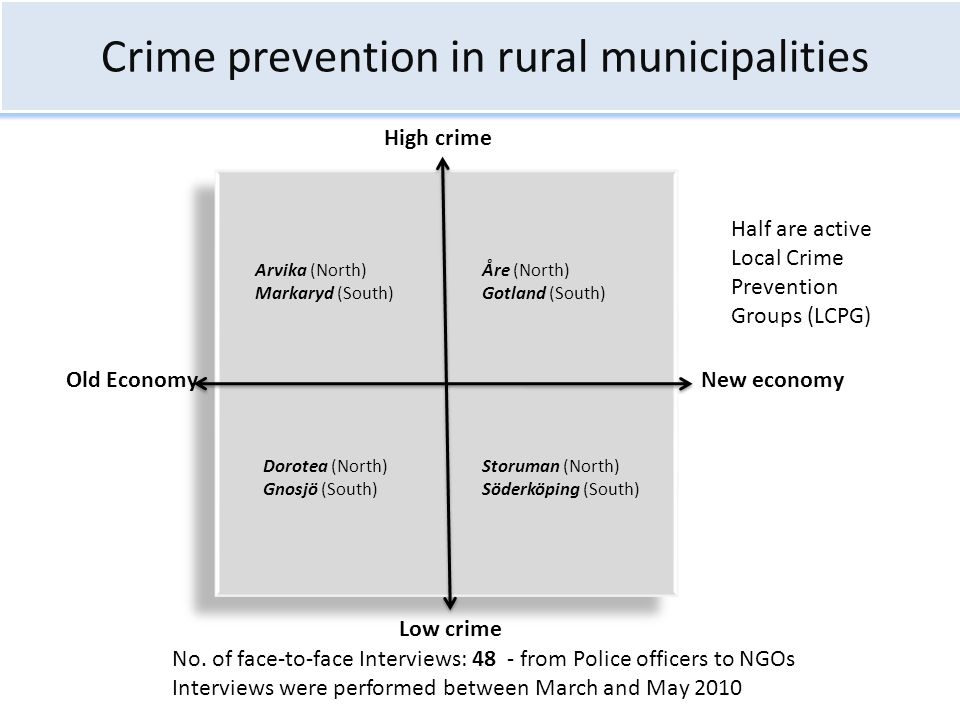 Crime prevention in rural municipalities