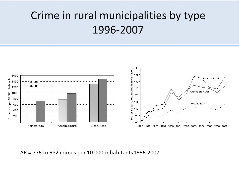 Crime in rural municipalities by type