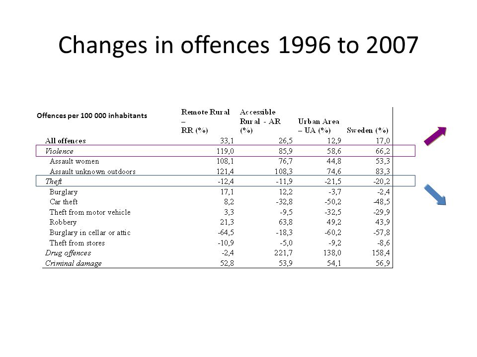 Changes in offences 1996 to 2007 Offences per 100 000 inhabitants
