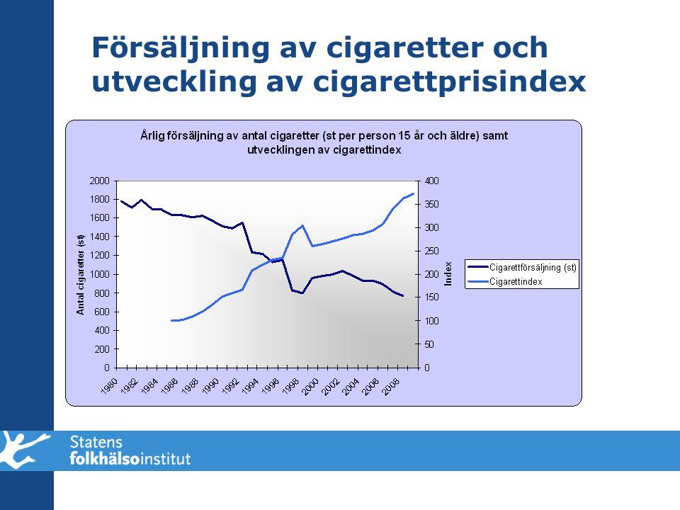 Försäljning av cigaretter och utveckling av cigarettprisindex