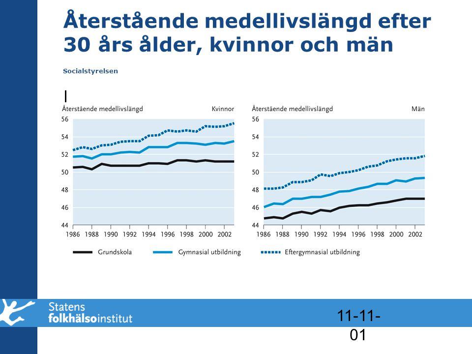Återstående medellivslängd efter 30 års ålder, kvinnor och män Socialstyrelsen
