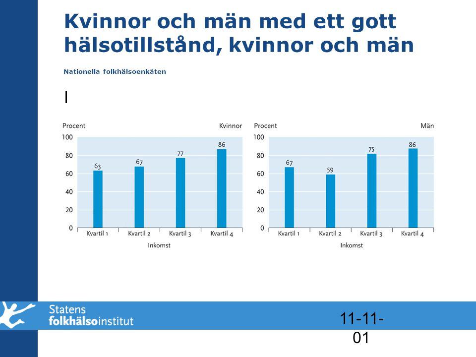 Kvinnor och män med ett gott hälsotillstånd, kvinnor och män Nationella folkhälsoenkäten