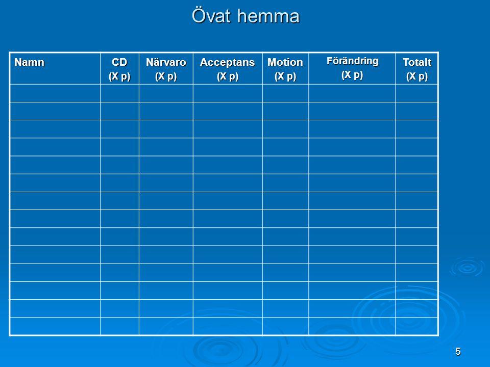 Övat hemma Namn CD (X p) Närvaro Acceptans Motion Förändring Totalt