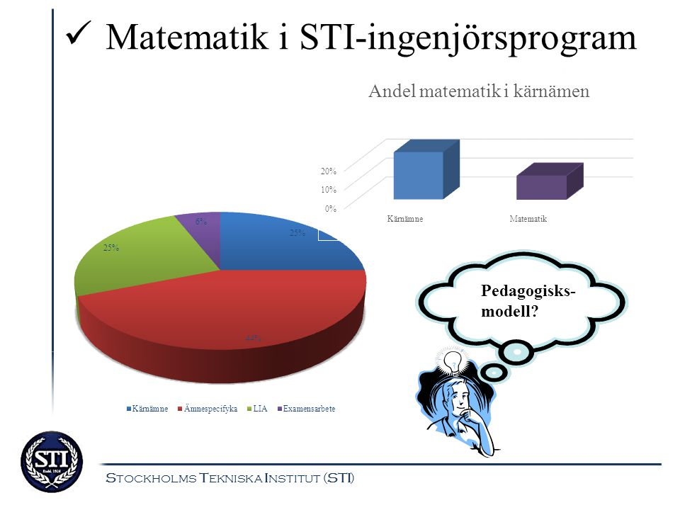 Matematik i STI-ingenjörsprogram