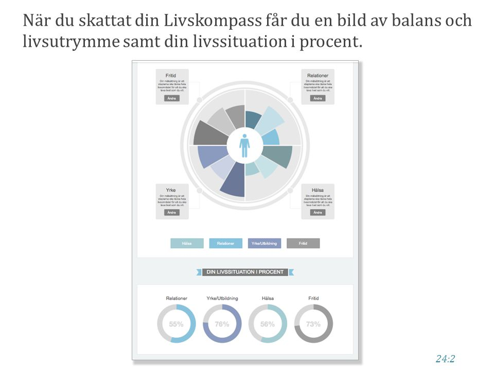 När du skattat din Livskompass får du en bild av balans och livsutrymme samt din livssituation i procent.