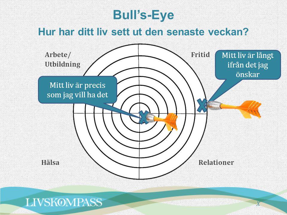 Bull's-Eye Hur har ditt liv sett ut den senaste veckan