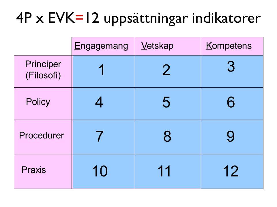 4P x EVK=12 uppsättningar indikatorer