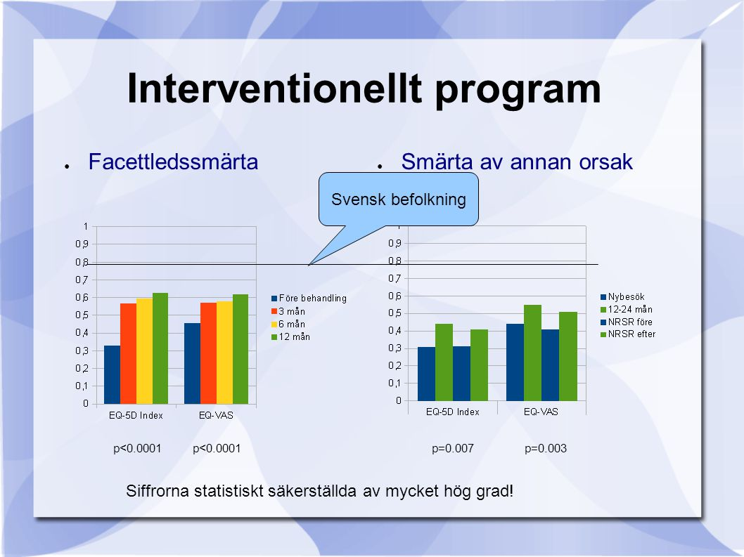 Interventionellt program