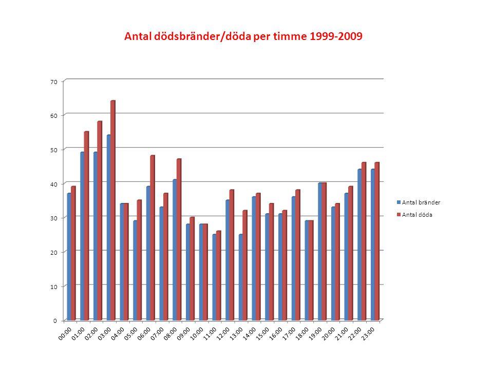 Antal dödsbränder/döda per timme 1999-2009