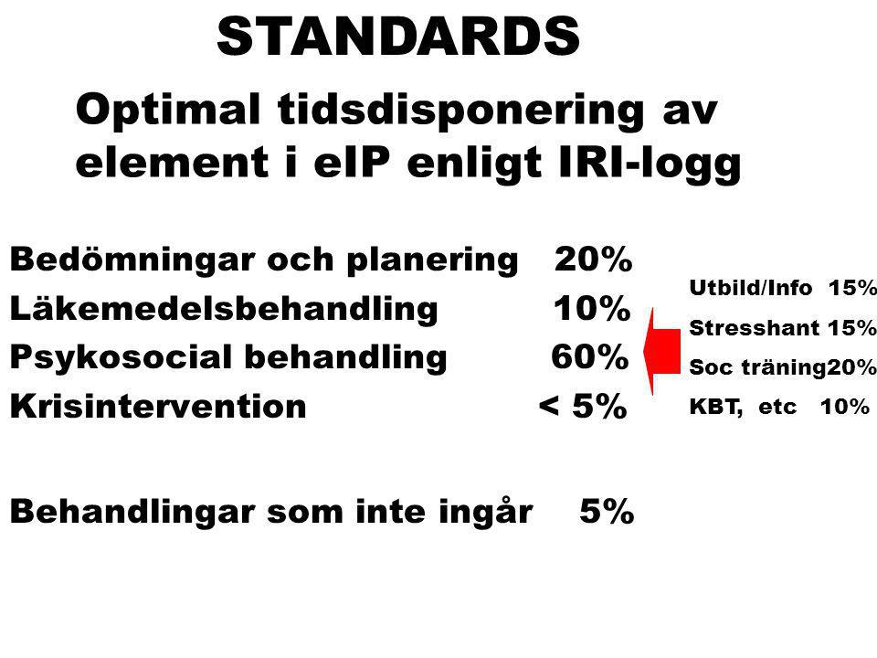 Optimal tidsdisponering av element i eIP enligt IRI-logg