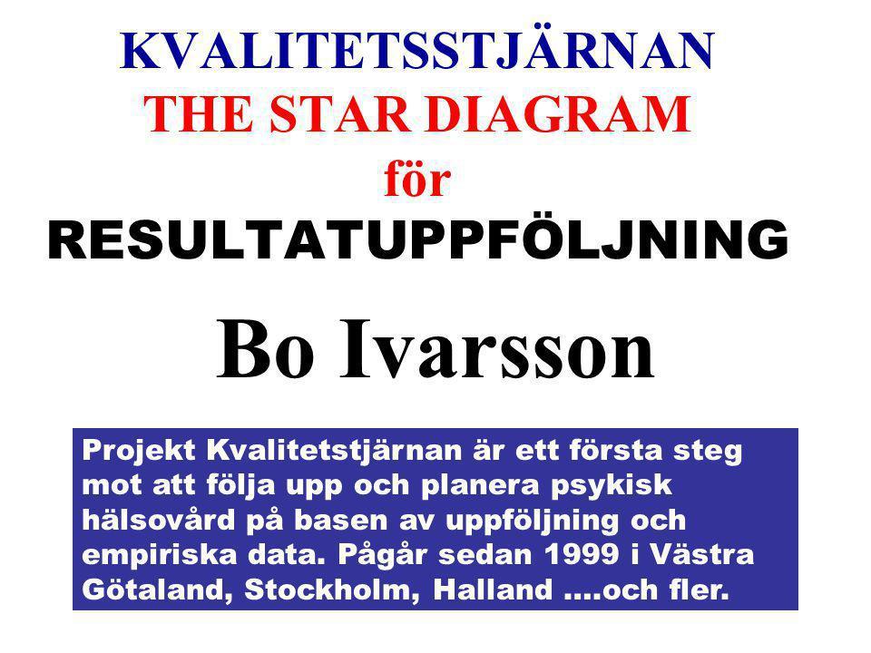 KVALITETSSTJÄRNAN THE STAR DIAGRAM för RESULTATUPPFÖLJNING