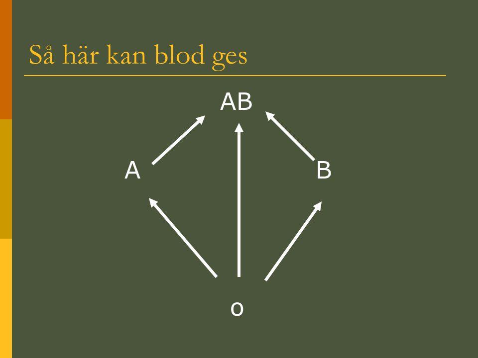 Så här kan blod ges AB A B o