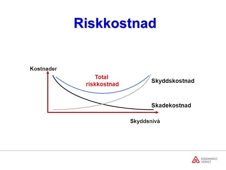 Riskkostnad Total riskkostnad Skyddskostnad Skadekostnad Kostnader