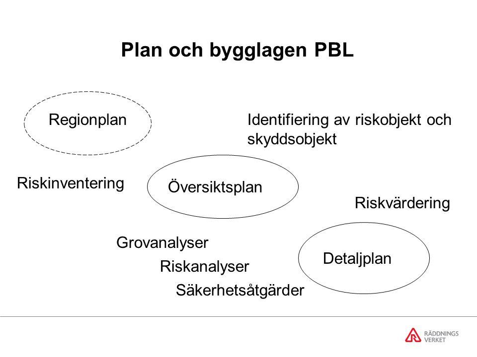 Plan och bygglagen PBL Regionplan