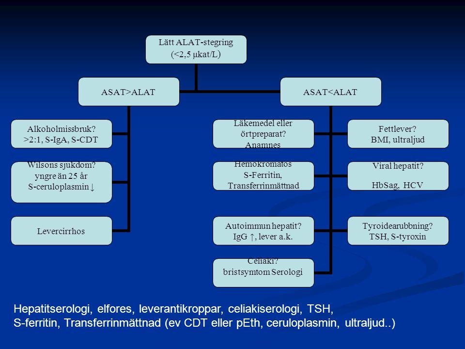 Hepatitserologi, elfores, leverantikroppar, celiakiserologi, TSH,