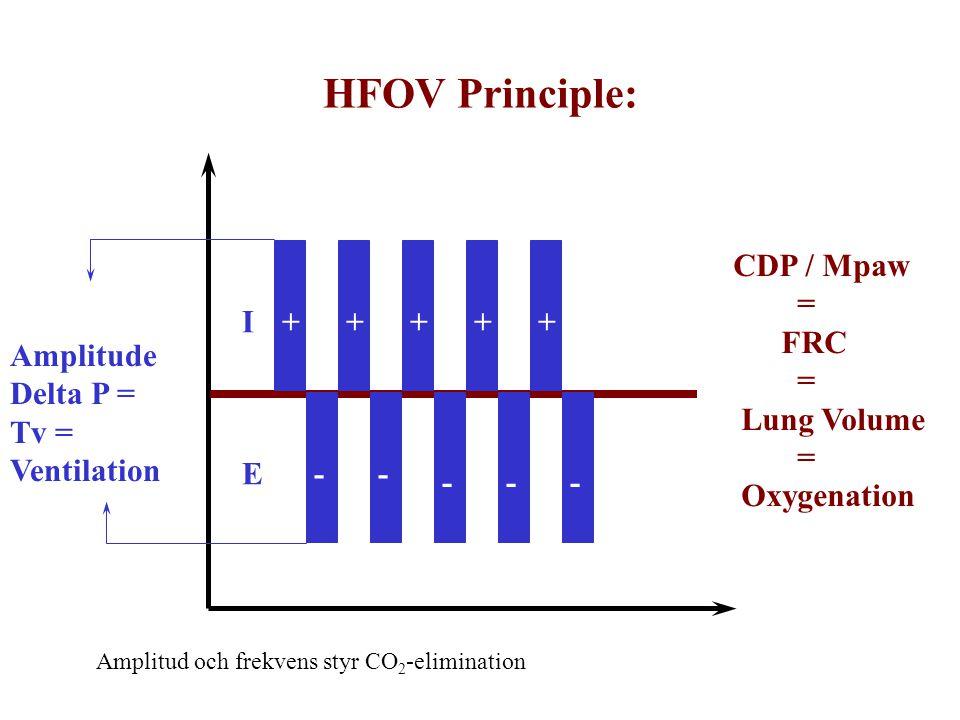 HFOV Principle: + - Amplitude Delta P = Tv = Ventilation I E