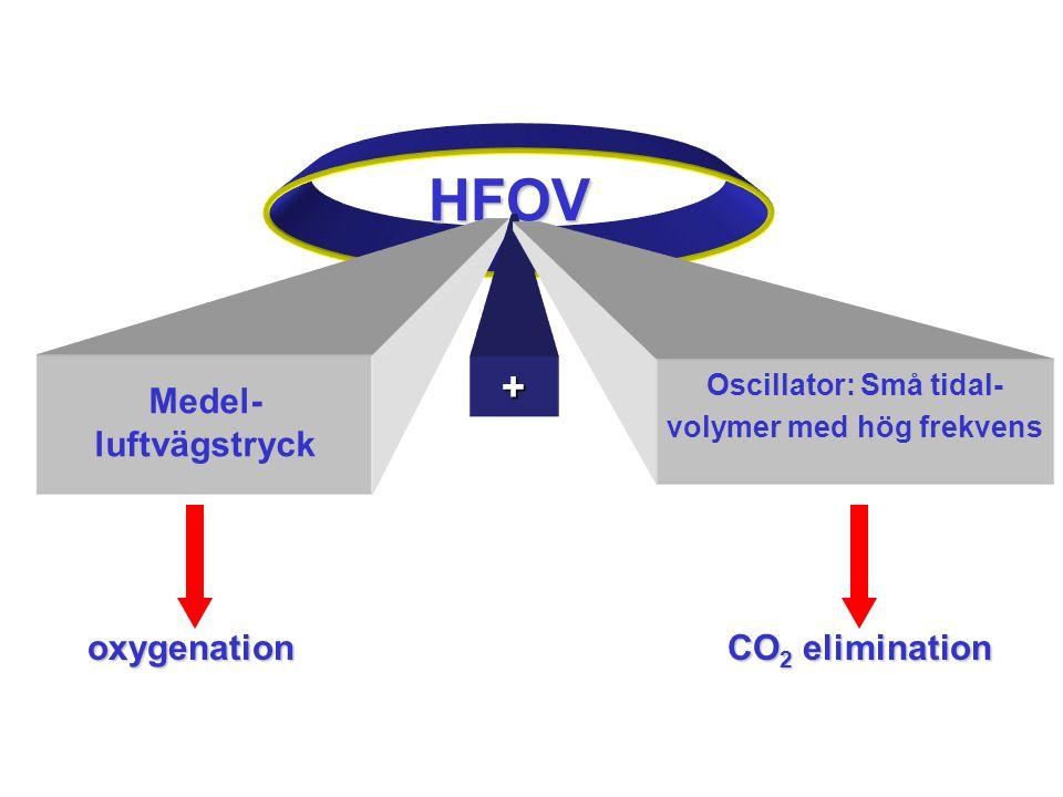 Oscillator: Små tidal-volymer med hög frekvens