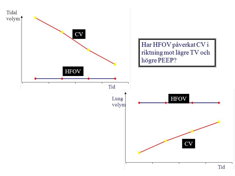 riktning mot lägre TV och högre PEEP