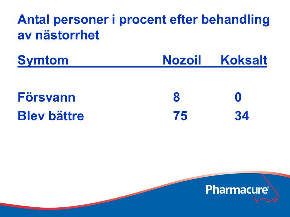 Antal personer i procent efter behandling av nästorrhet