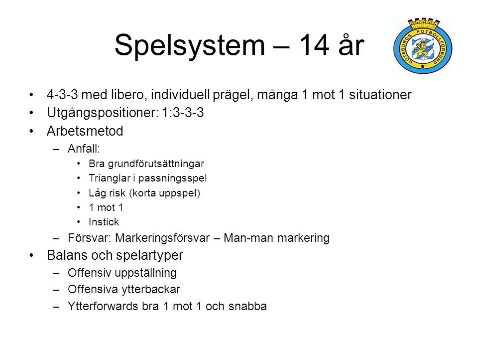 Spelsystem – 14 år 4-3-3 med libero, individuell prägel, många 1 mot 1 situationer. Utgångspositioner: 1:3-3-3.