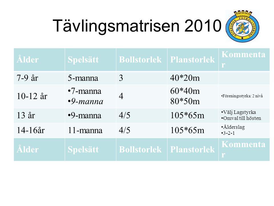 Tävlingsmatrisen 2010 Ålder Spelsätt Bollstorlek Planstorlek Kommentar