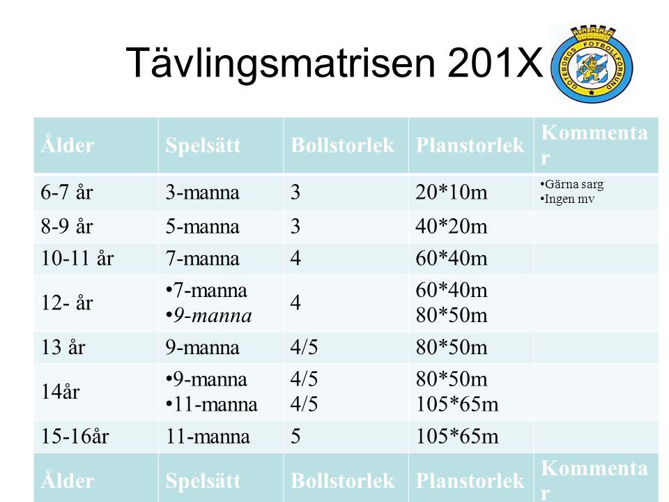 Tävlingsmatrisen 201X Ålder Spelsätt Bollstorlek Planstorlek Kommentar