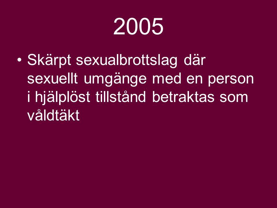 2005 Skärpt sexualbrottslag där sexuellt umgänge med en person i hjälplöst tillstånd betraktas som våldtäkt.