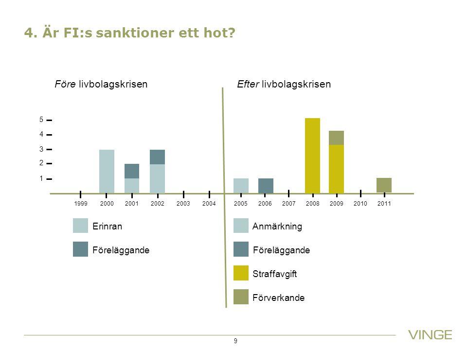 4. Är FI:s sanktioner ett hot