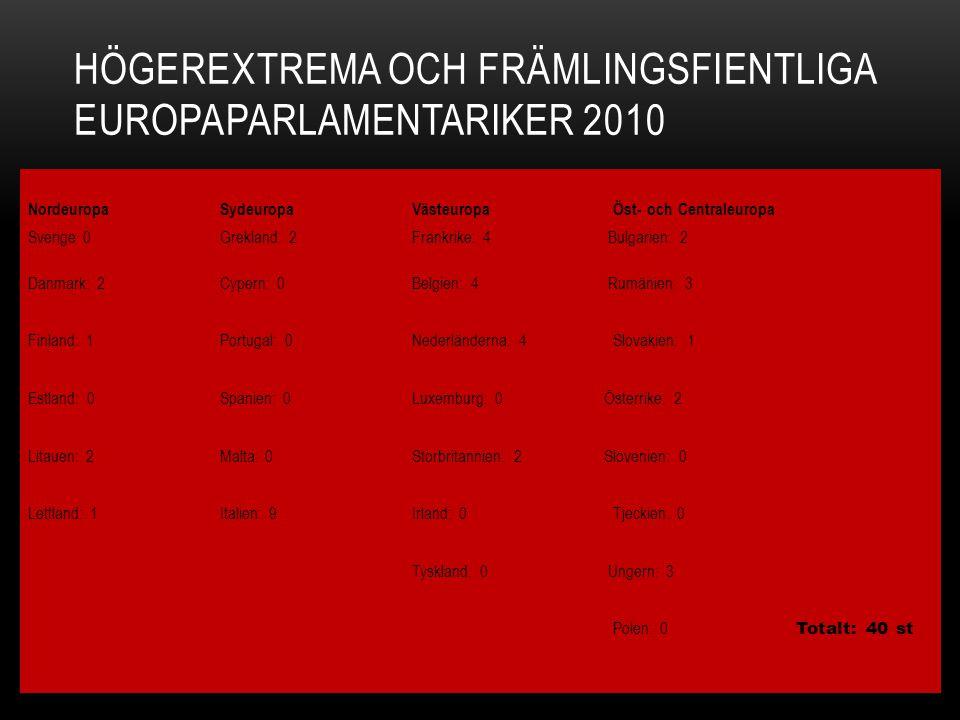 Högerextrema och främlingsfientliga Europaparlamentariker 2010