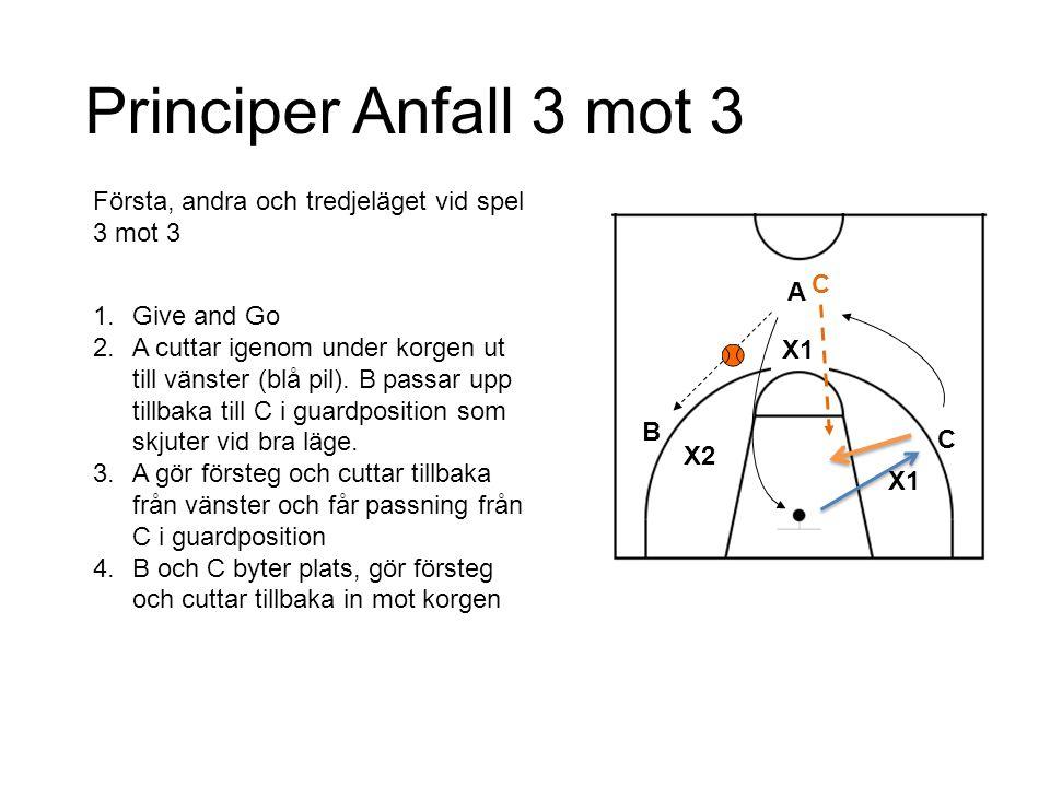Principer Anfall 3 mot 3 Första, andra och tredjeläget vid spel 3 mot 3. Give and Go.