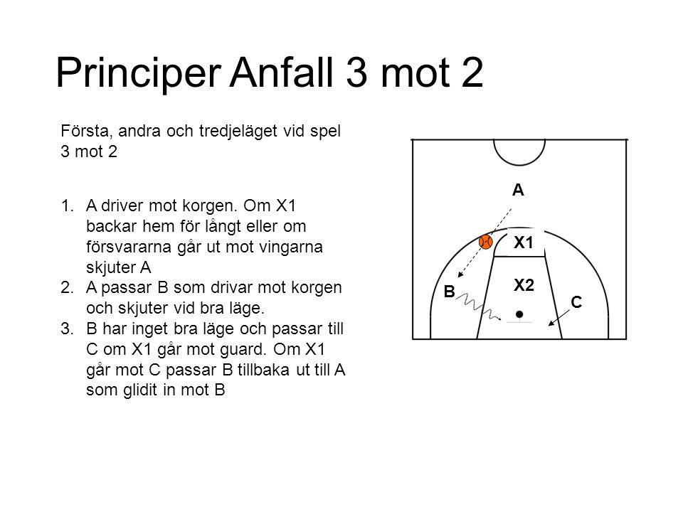 Principer Anfall 3 mot 2 Första, andra och tredjeläget vid spel 3 mot 2.