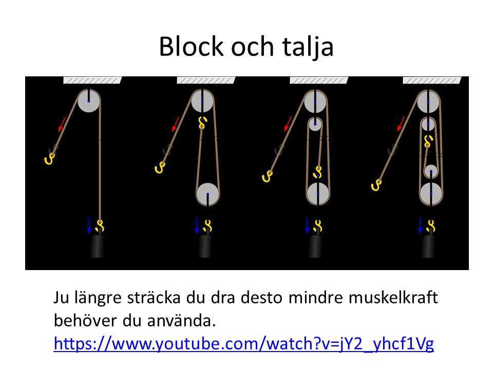 Block och talja Ju längre sträcka du dra desto mindre muskelkraft behöver du använda.