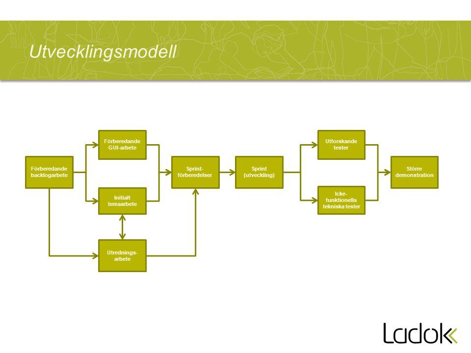 Utvecklingsmodell Är det rätt bild Funktionalitet och krav